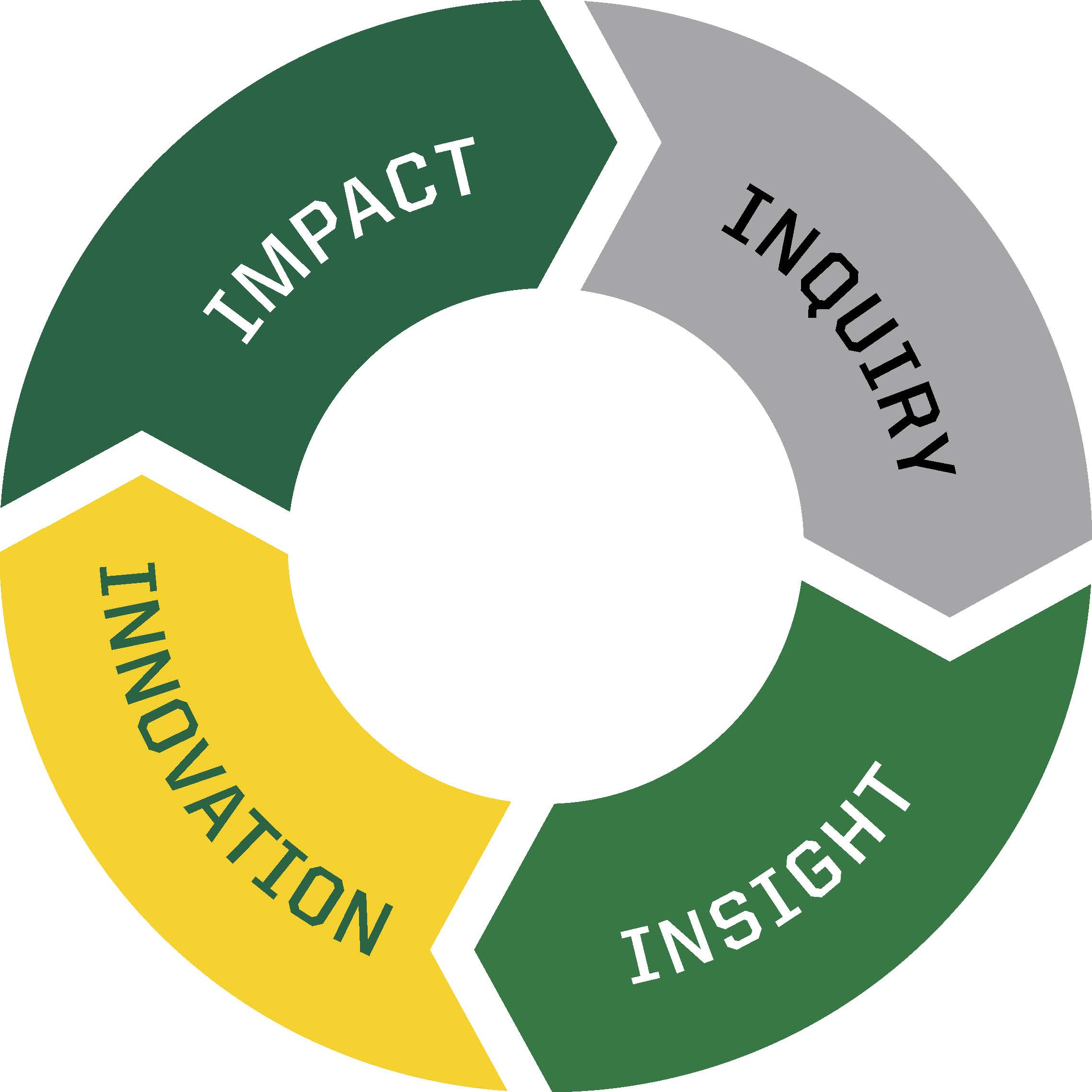 The Impact Cycle: Inquiry > Insight > Innovation > Impact