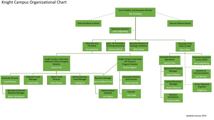 Knight Campus Org Chart